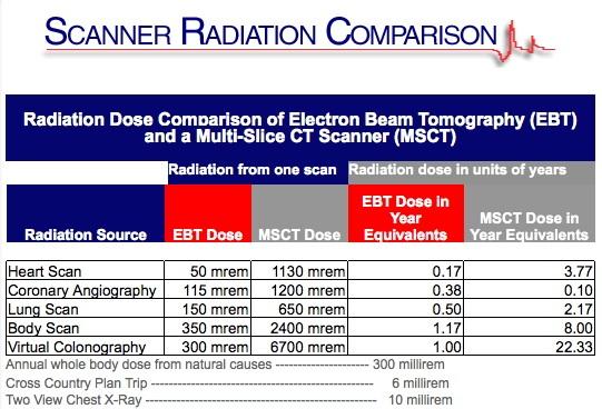 Scanner Radiation Comparison Chart